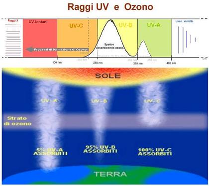 Raggi UV e Ozono